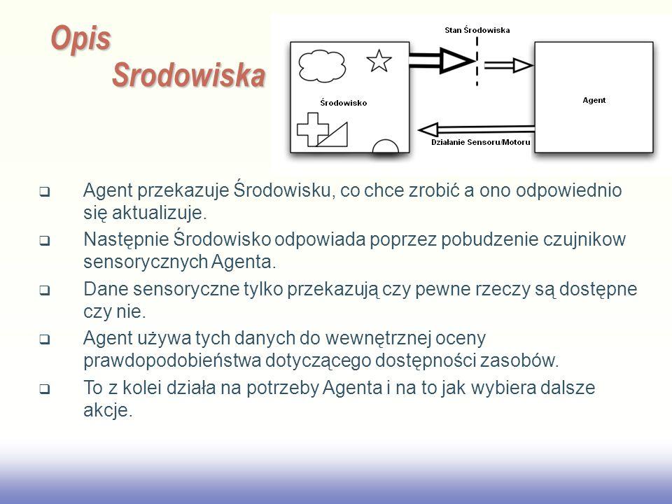 2017/3/28 Opis Srodowiska. Agent przekazuje Środowisku, co chce zrobić a ono odpowiednio się aktualizuje.