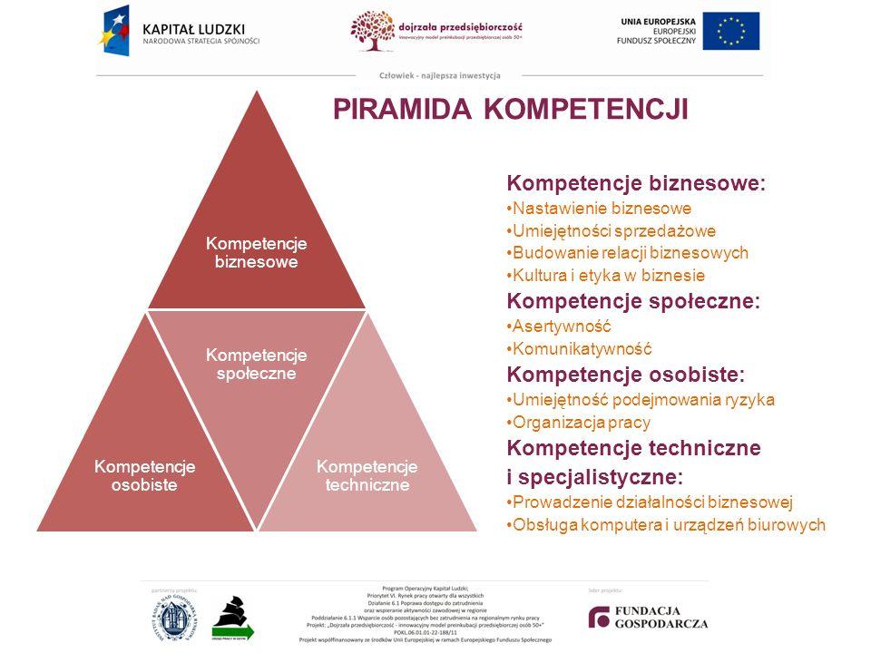 PIRAMIDA KOMPETENCJI Kompetencje biznesowe: Kompetencje społeczne: