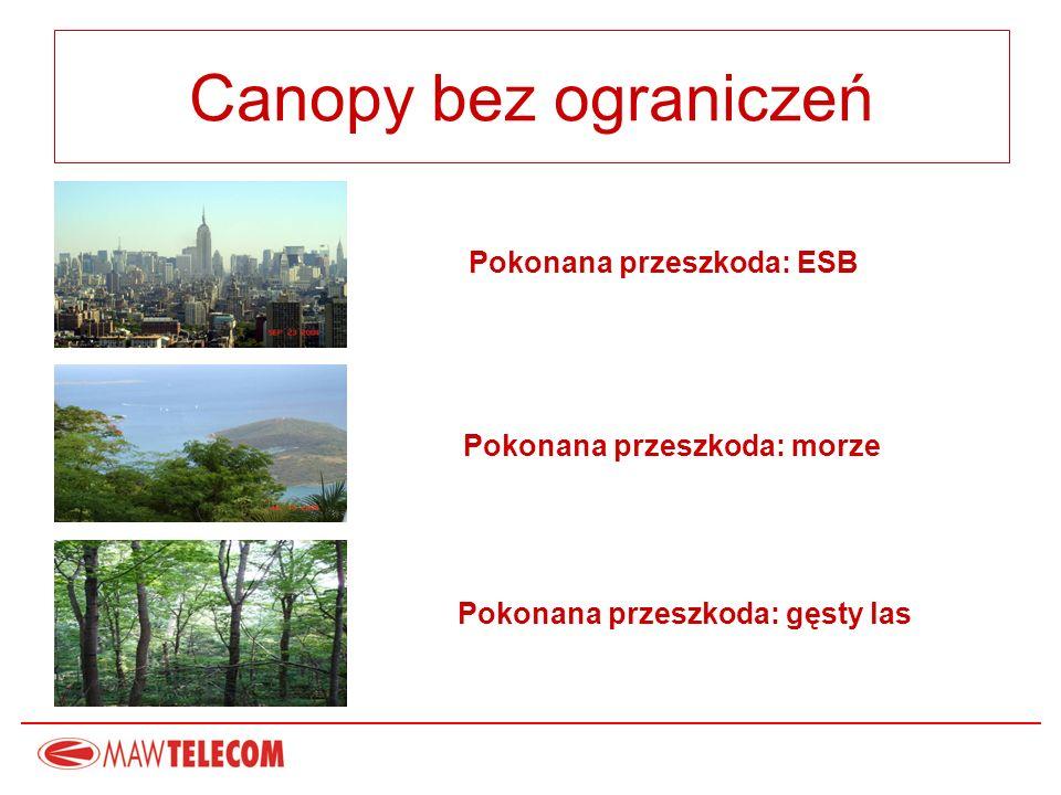 Canopy bez ograniczeń Pokonana przeszkoda: ESB