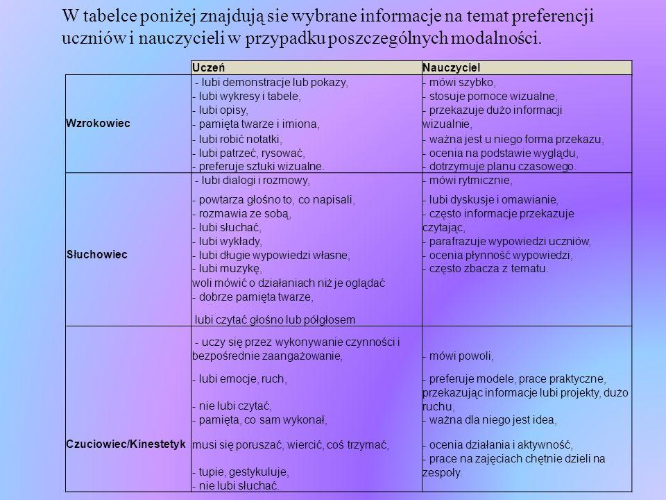 W tabelce poniżej znajdują sie wybrane informacje na temat preferencji uczniów i nauczycieli w przypadku poszczególnych modalności.