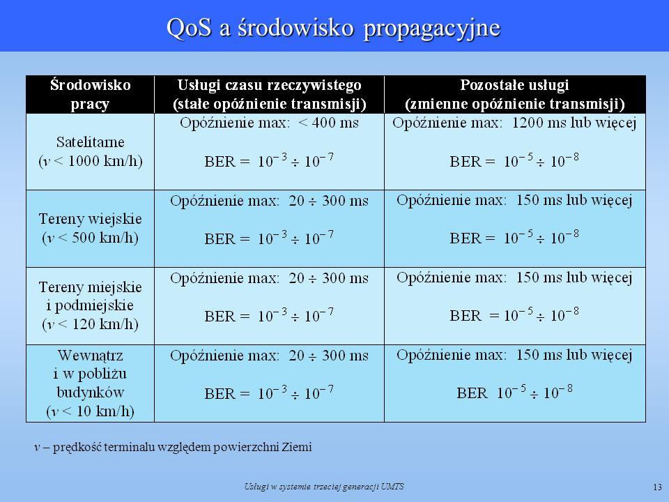 QoS a środowisko propagacyjne