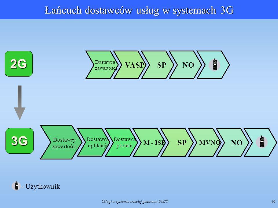 2G 3G Łańcuch dostawców usług w systemach 3G VASP SP NO SP NO