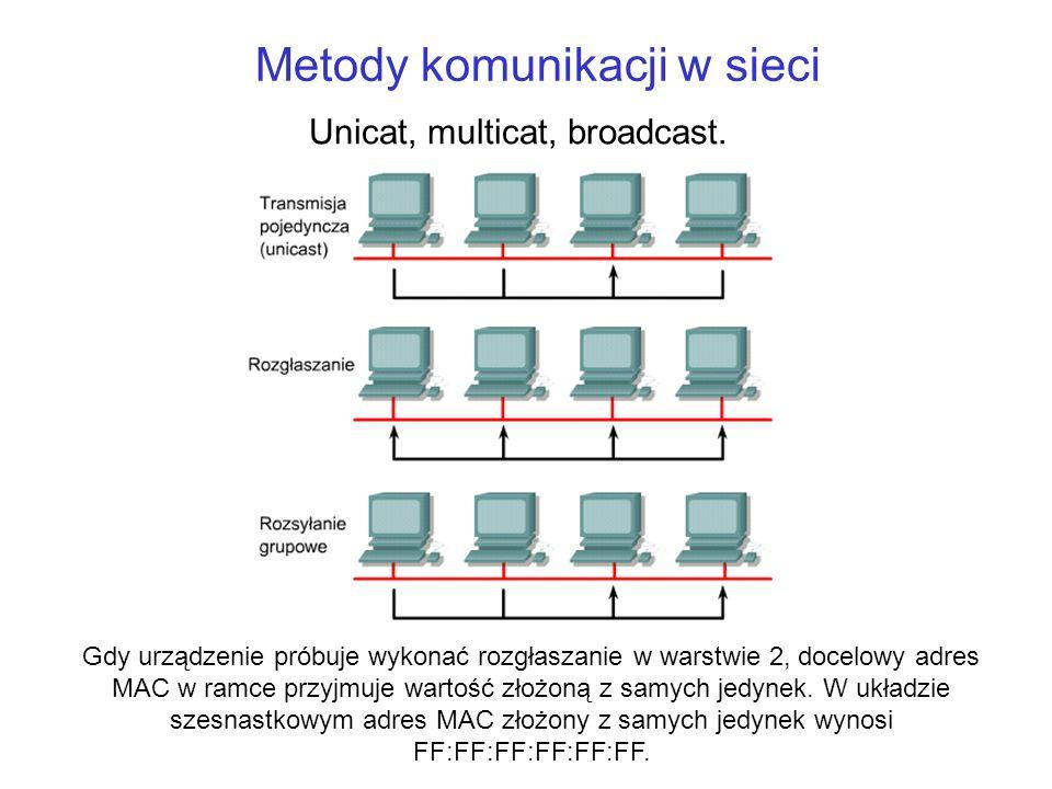 Metody komunikacji w sieci