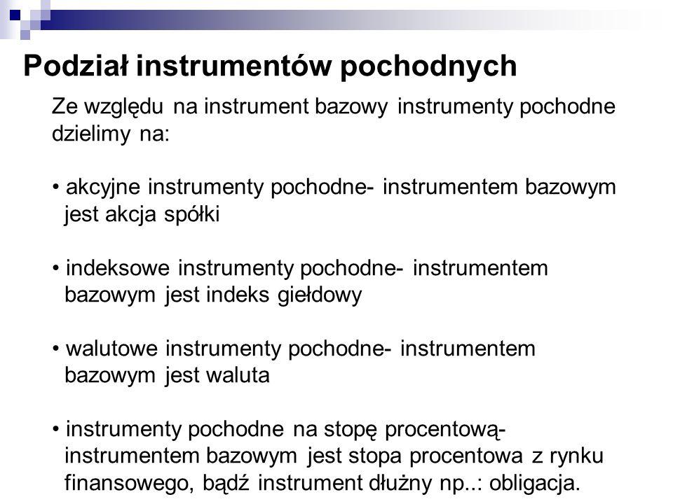 Podział instrumentów pochodnych