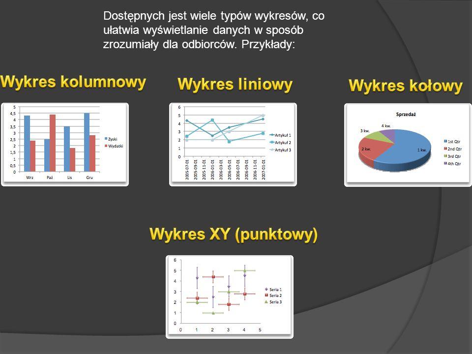 Wykres kolumnowy Wykres liniowy Wykres kołowy Wykres XY (punktowy)