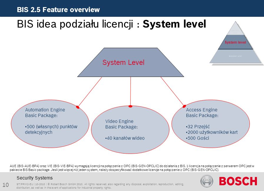 BIS idea podziału licencji : System level