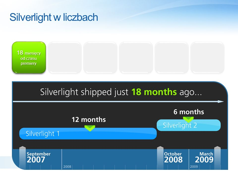 Silverlight w liczbach