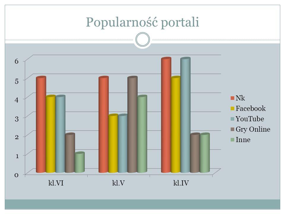 Popularność portali