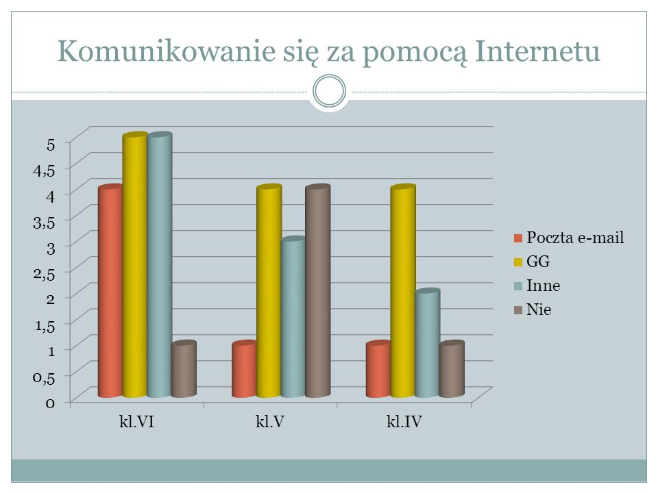 Komunikowanie się za pomocą Internetu