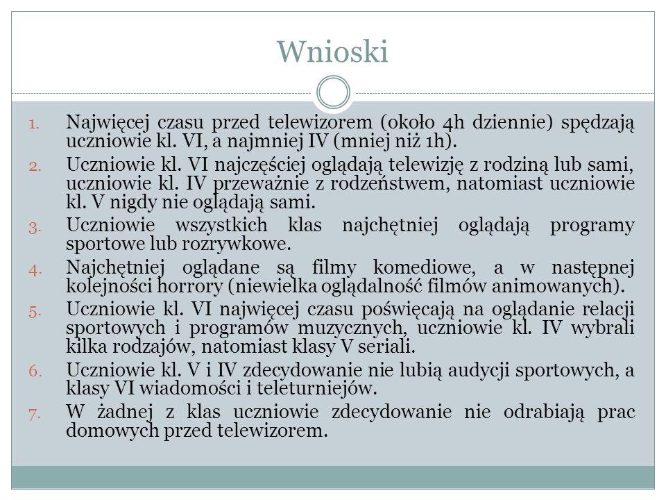 Wnioski Najwięcej czasu przed telewizorem (około 4h dziennie) spędzają uczniowie kl. VI, a najmniej IV (mniej niż 1h).