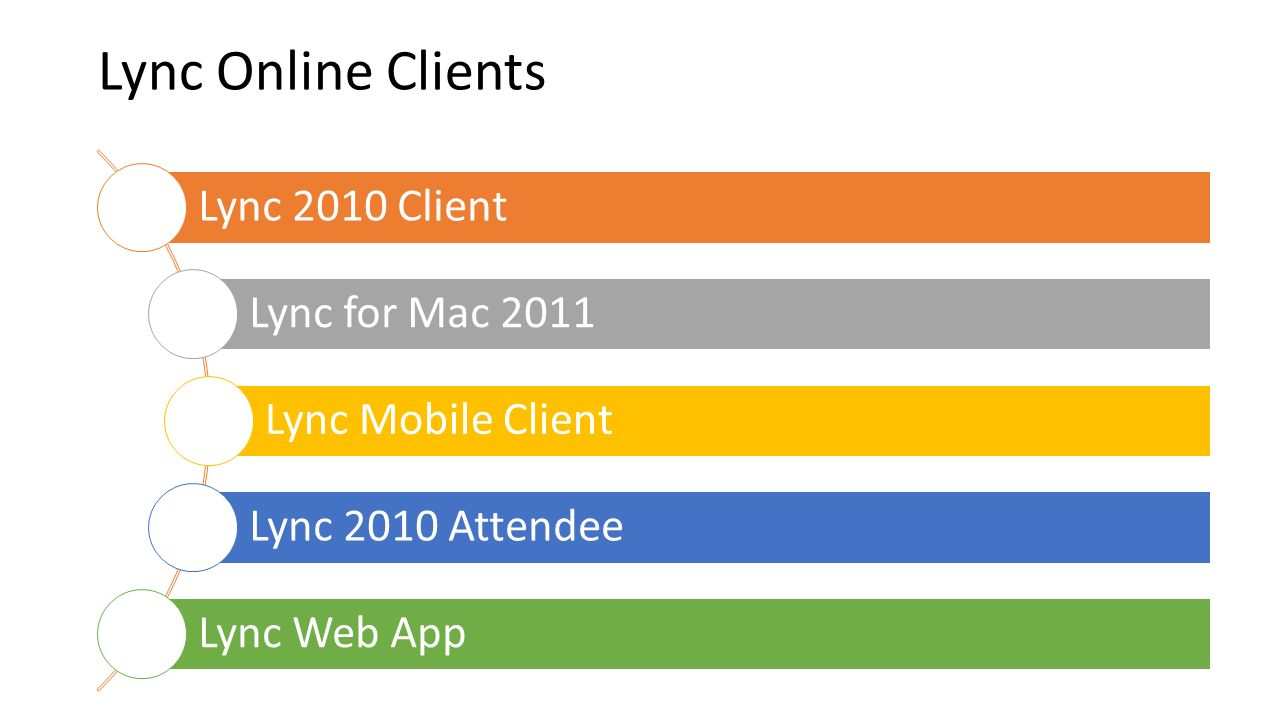 Lync Online Clients Lync 2010 Client Lync for Mac 2011