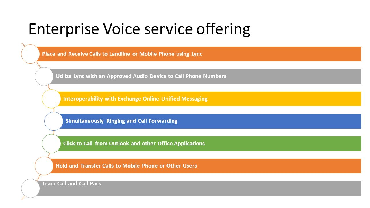 Enterprise Voice service offering