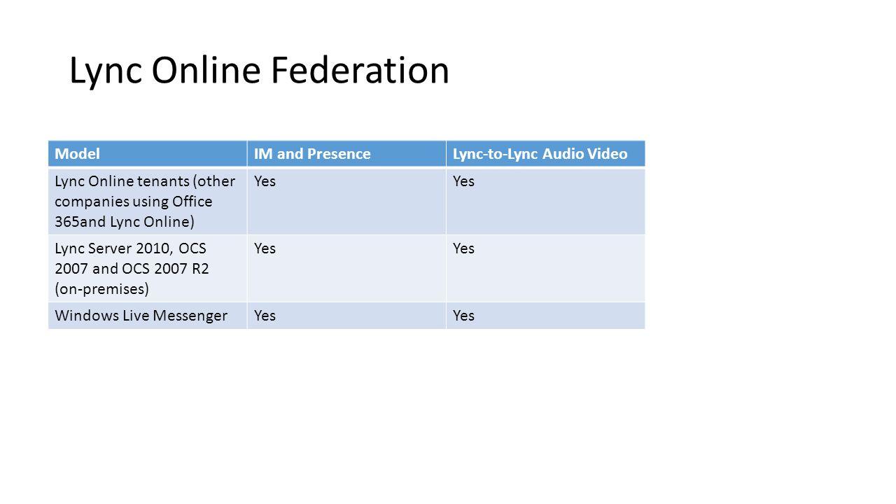 Lync Online Federation