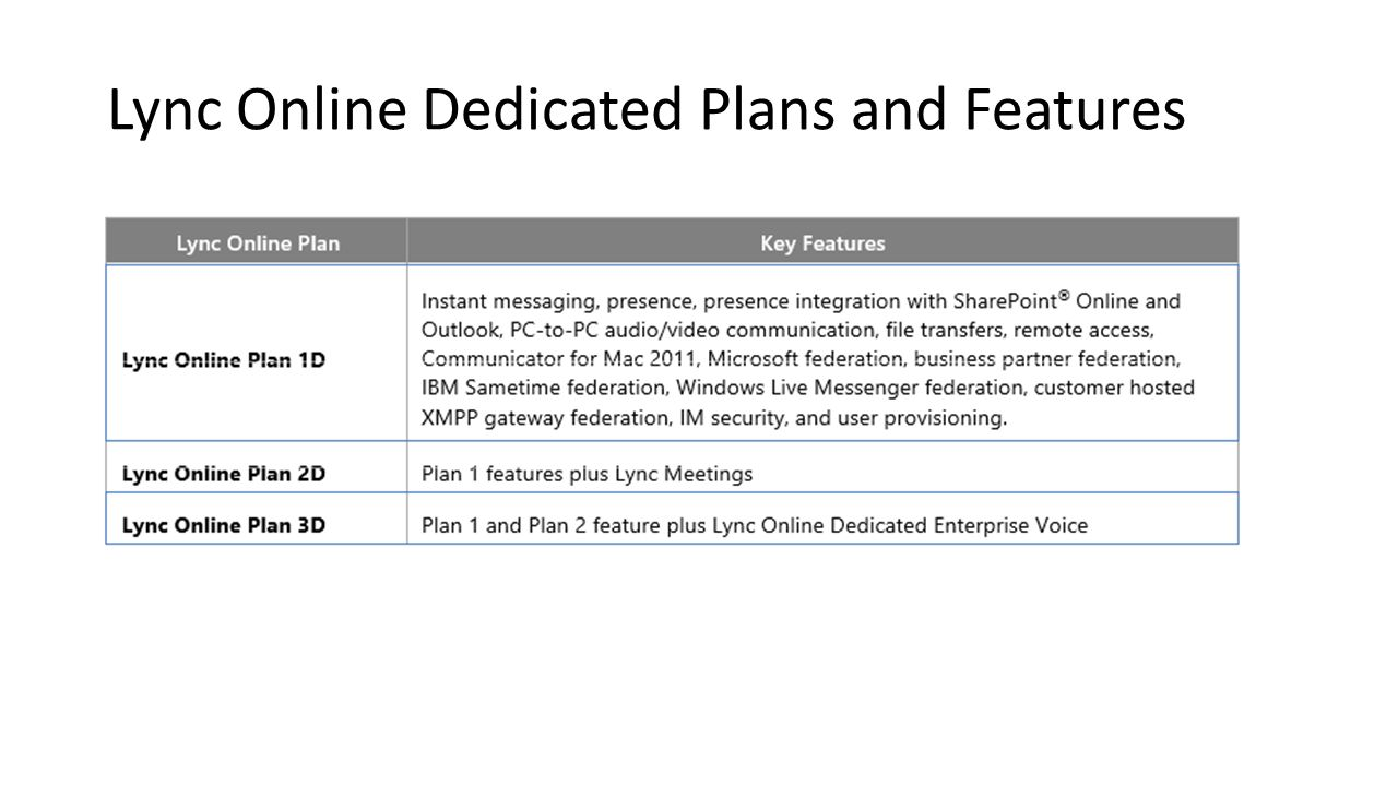 Lync Online Dedicated Plans and Features