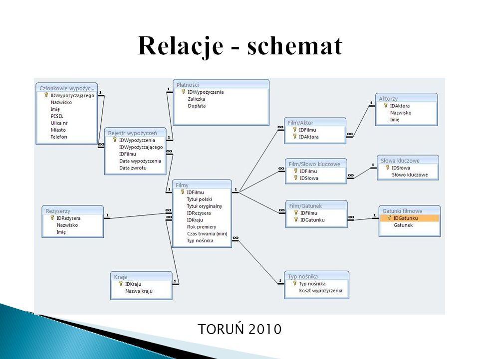 Relacje - schemat TORUŃ 2010
