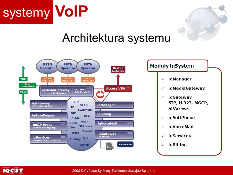 Architektura systemu Moduły iqSystem iqManager iqMediaGateway