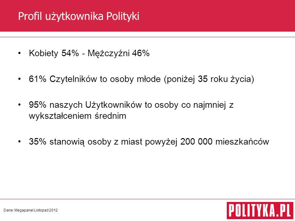 Profil użytkownika Polityki