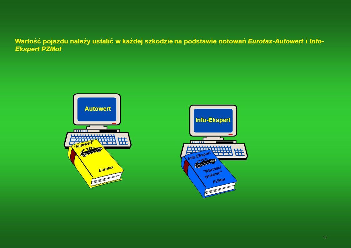 Wartość pojazdu należy ustalić w każdej szkodzie na podstawie notowań Eurotax-Autowert i Info-Ekspert PZMot