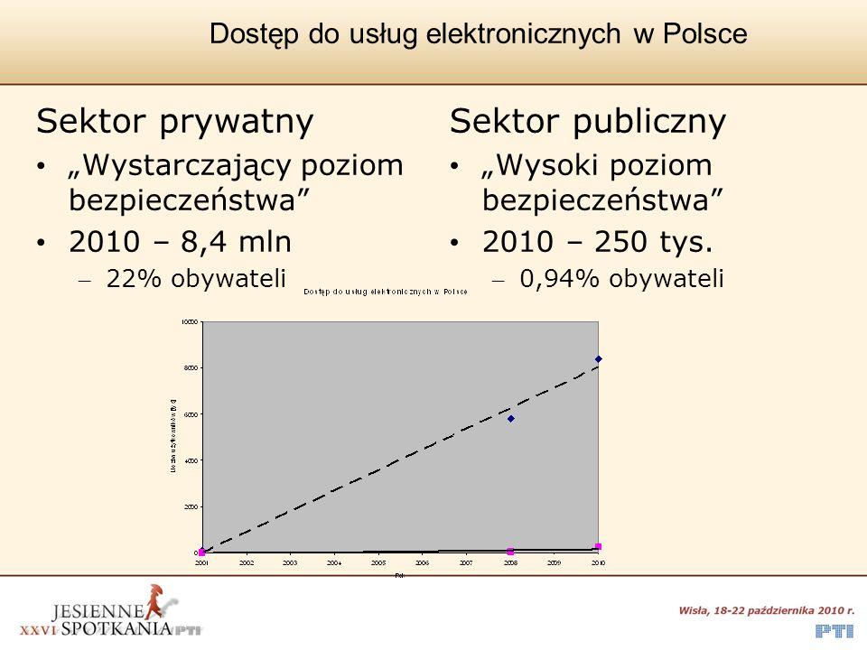 Dostęp do usług elektronicznych w Polsce