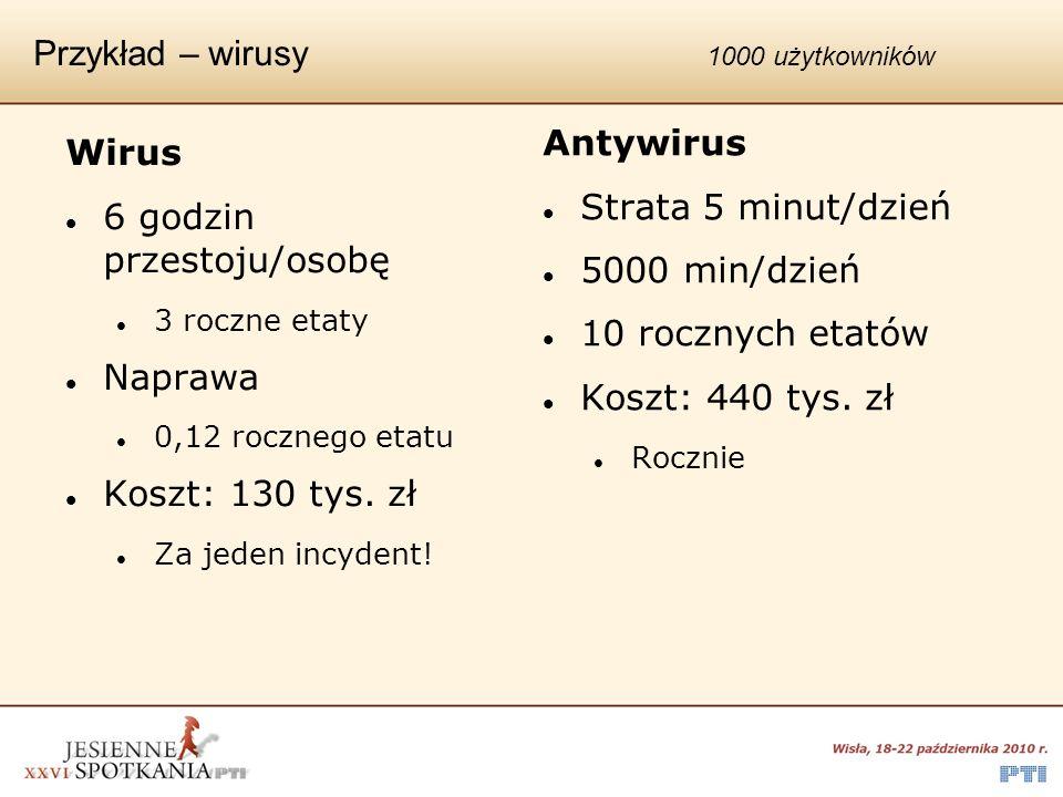 Przykład – wirusy 1000 użytkowników