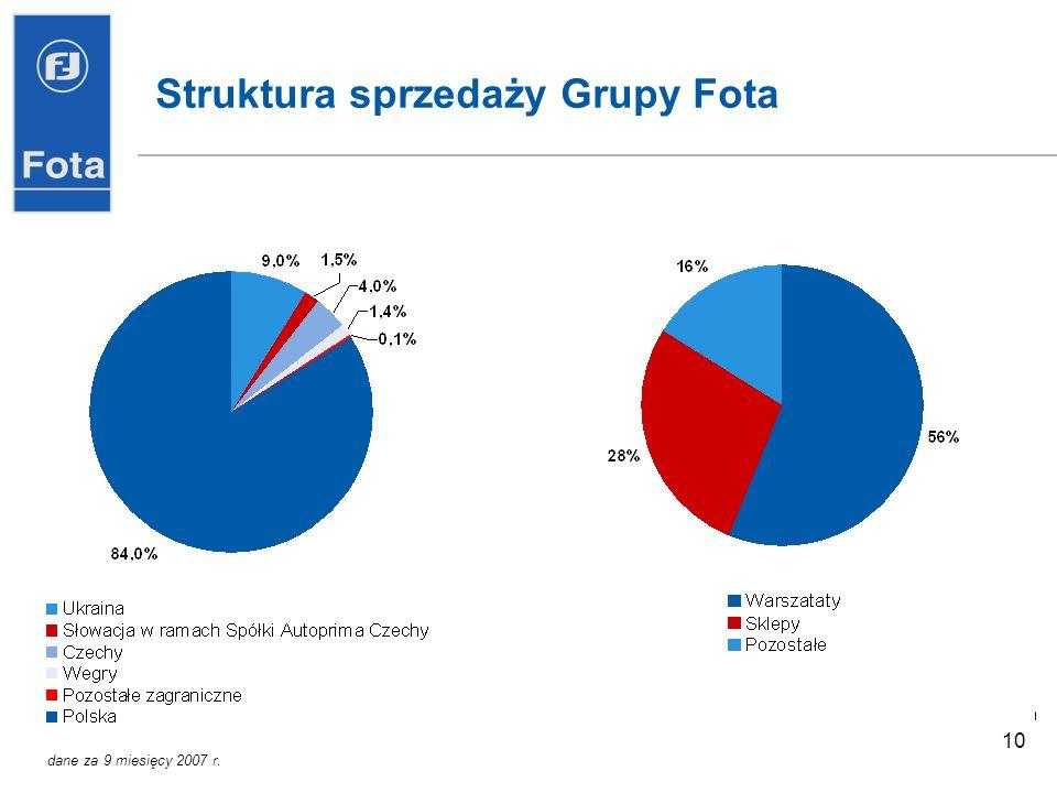 Struktura sprzedaży Grupy Fota
