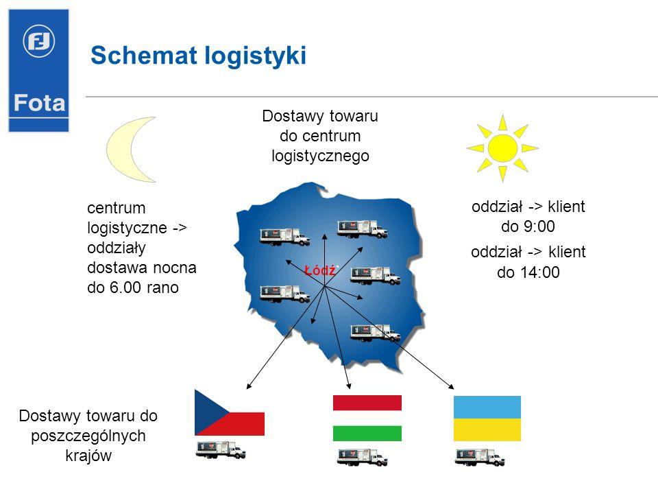 Schemat logistyki Dostawy towaru do centrum logistycznego