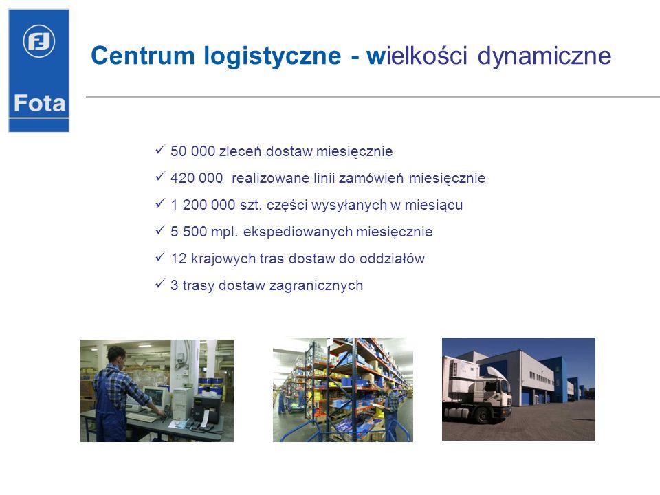 Centrum logistyczne - wielkości dynamiczne