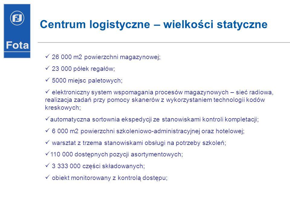Centrum logistyczne – wielkości statyczne