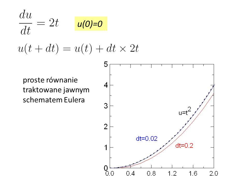 u(0)=0 proste równanie traktowane jawnym schematem Eulera 19