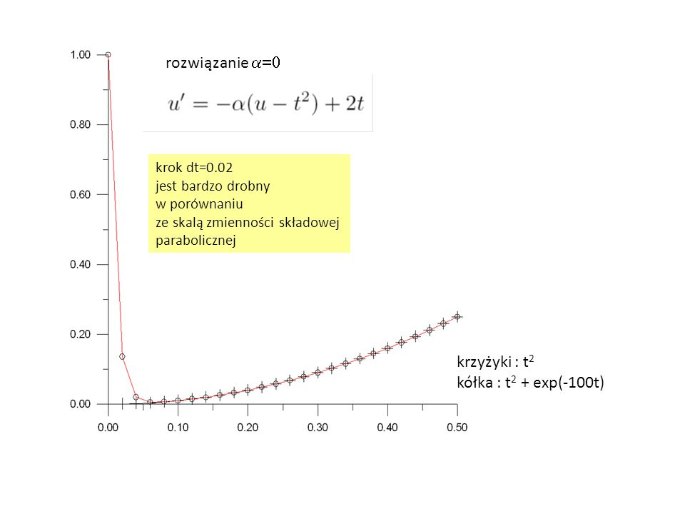 krzyżyki : t2 kółka : t2 + exp(-100t)