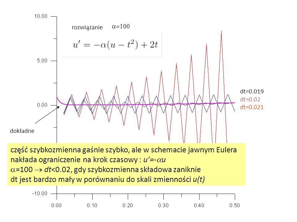 część szybkozmienna gaśnie szybko, ale w schemacie jawnym Eulera