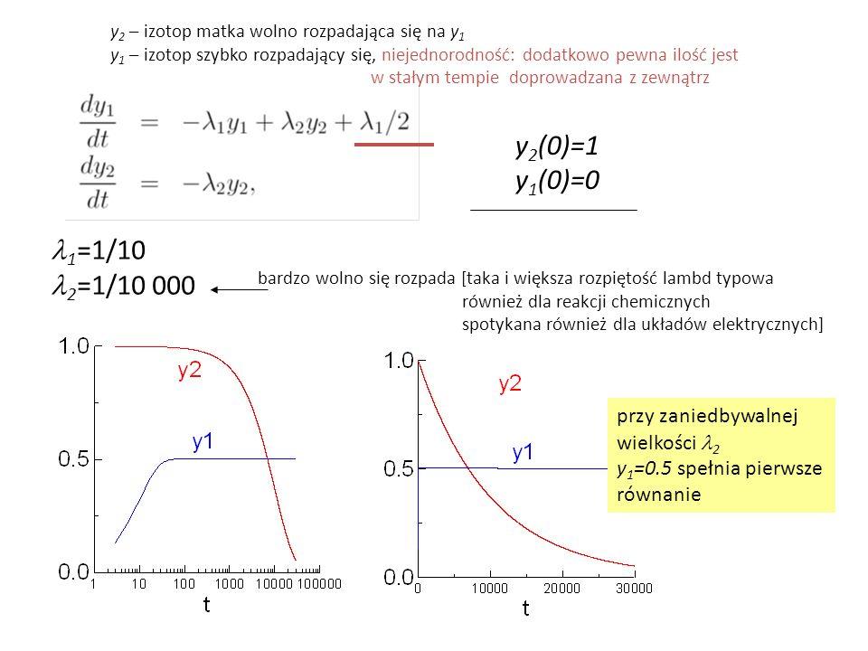 y2 – izotop matka wolno rozpadająca się na y1
