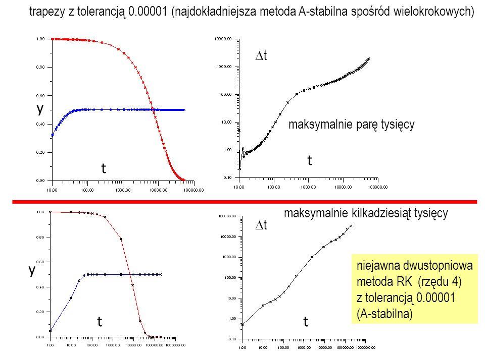 trapezy z tolerancją 0.00001 (najdokładniejsza metoda A-stabilna spośród wielokrokowych)