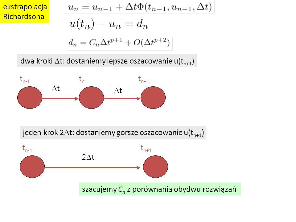 ekstrapolacja Richardsona