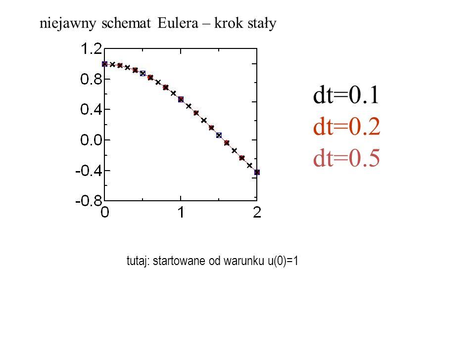 dt=0.1 dt=0.2 dt=0.5 niejawny schemat Eulera – krok stały