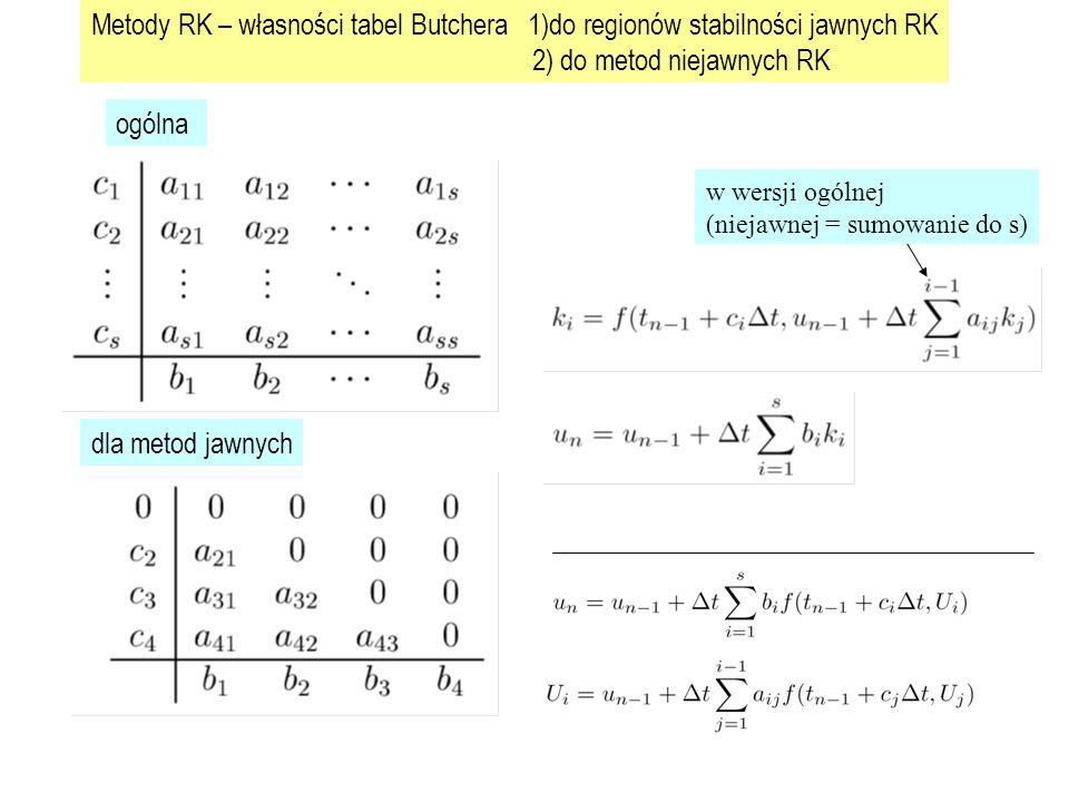 2) do metod niejawnych RK