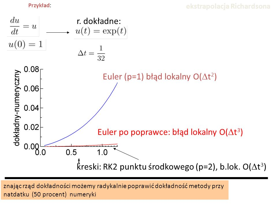 Euler (p=1) błąd lokalny O(Dt2)