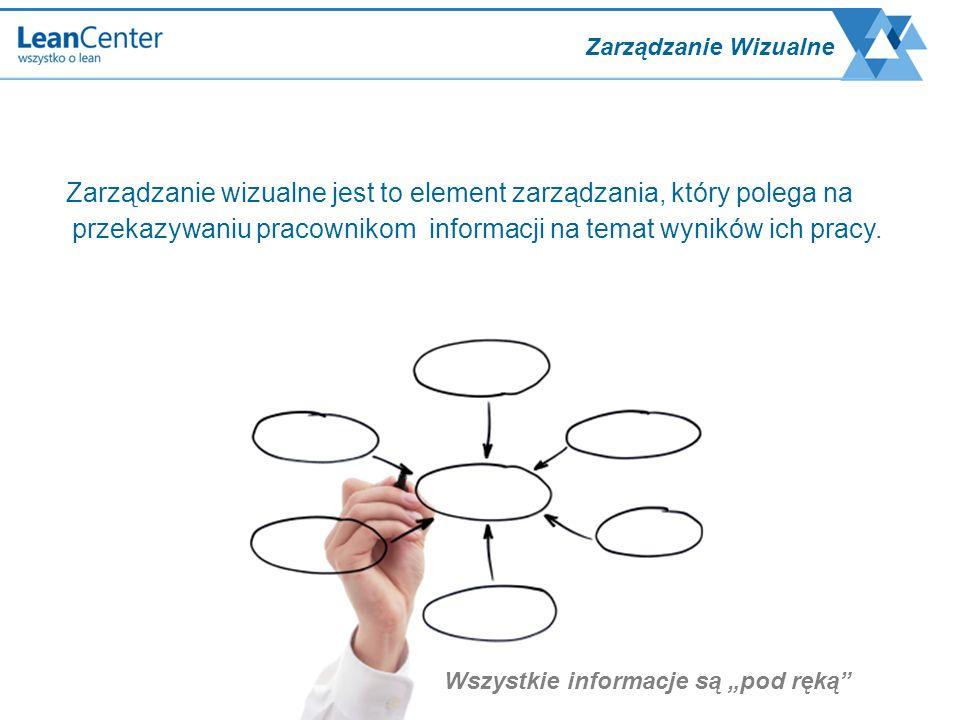 Zarządzanie Wizualne