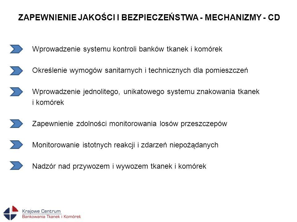 ZAPEWNIENIE JAKOŚCI I BEZPIECZEŃSTWA - MECHANIZMY - CD