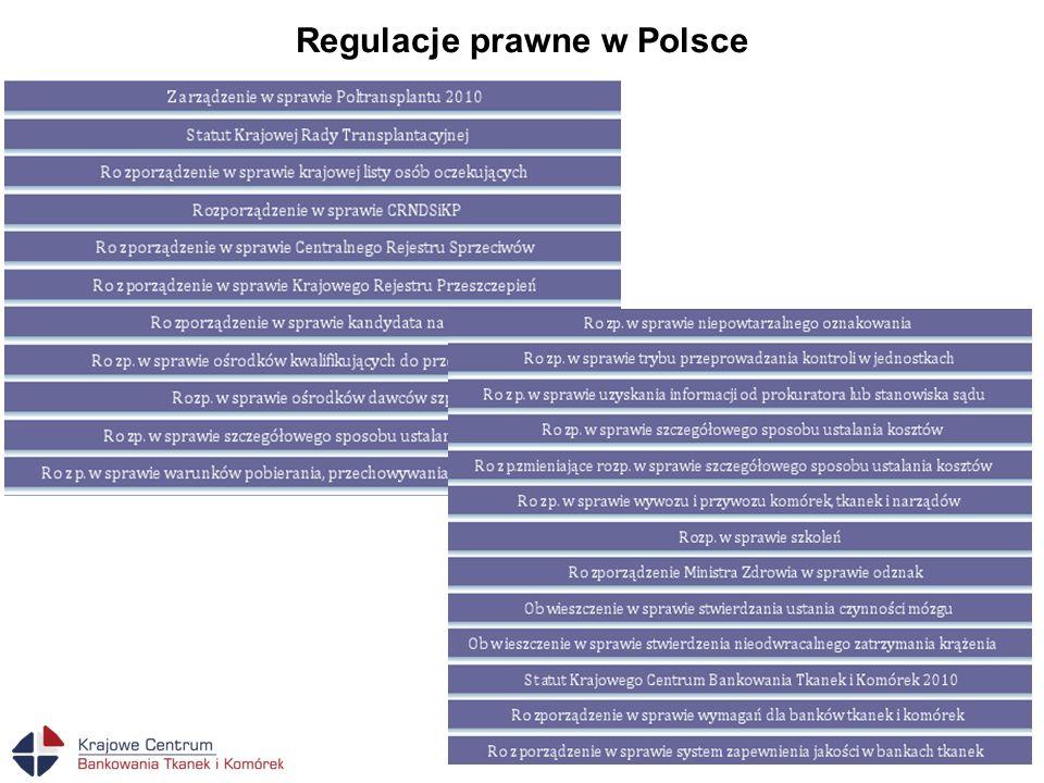 Regulacje prawne w Polsce