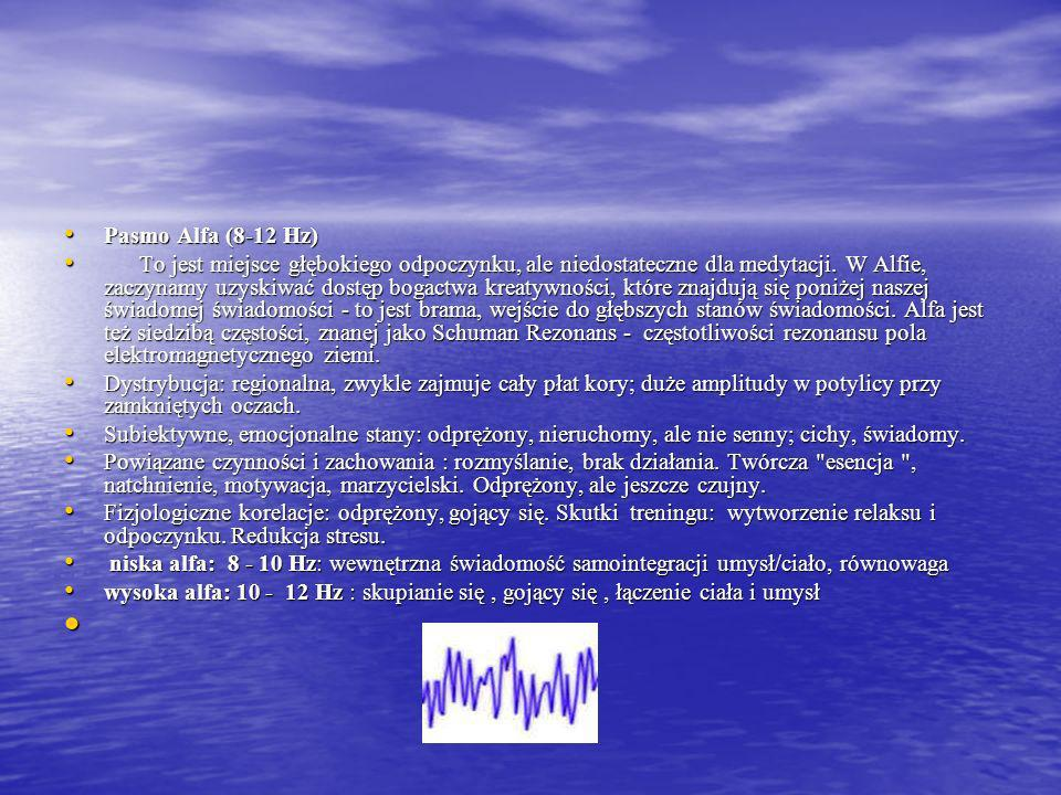 Pasmo Alfa (8-12 Hz)