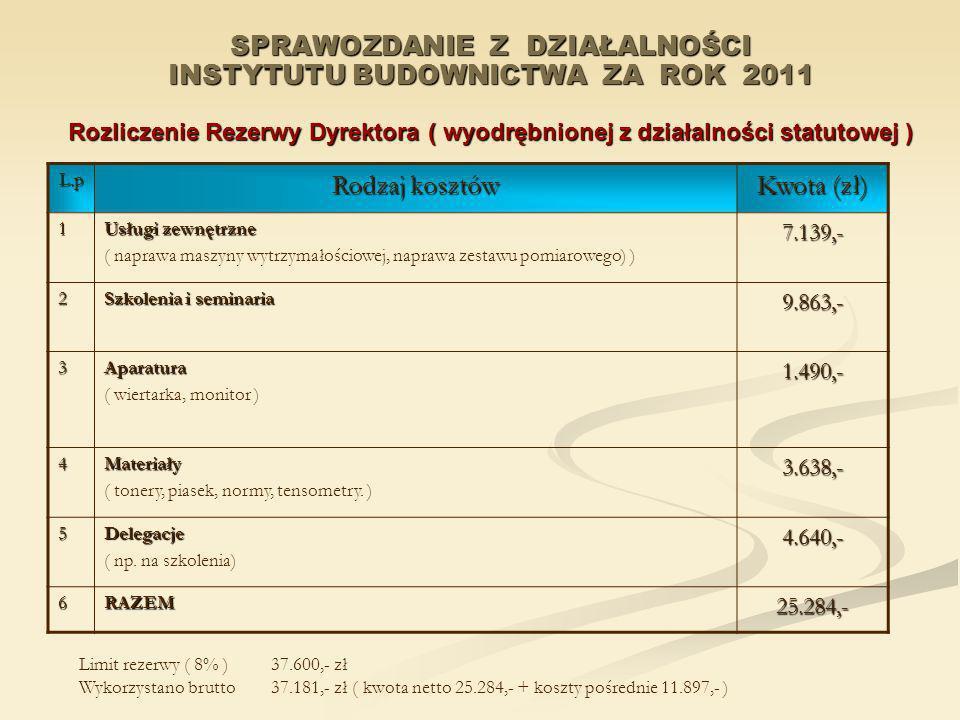 SPRAWOZDANIE Z DZIAŁALNOŚCI INSTYTUTU BUDOWNICTWA ZA ROK 2011 Rozliczenie Rezerwy Dyrektora ( wyodrębnionej z działalności statutowej )