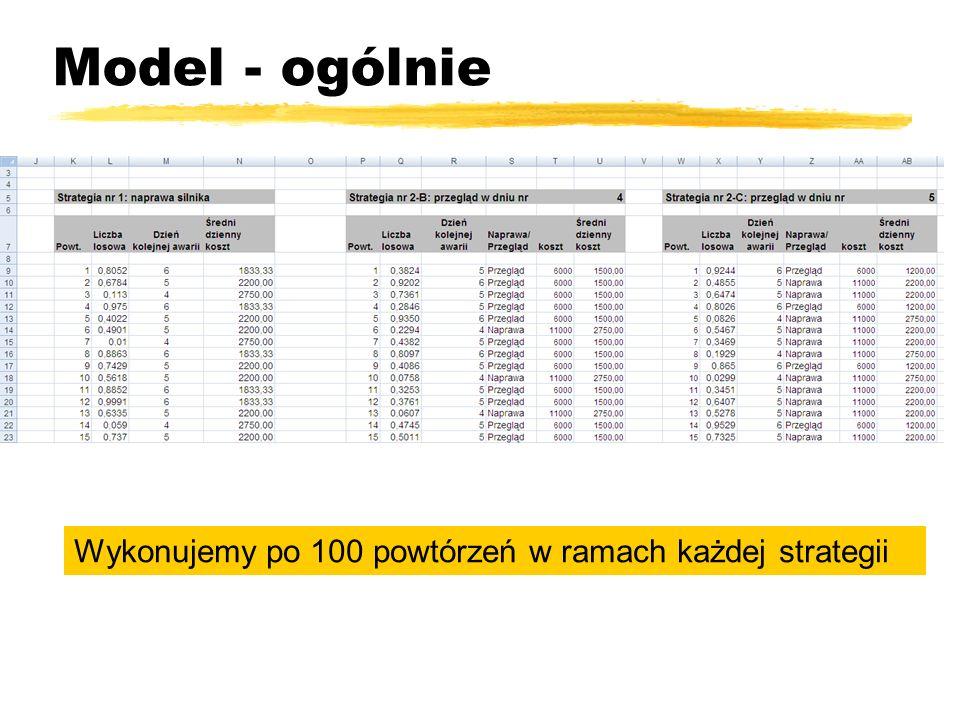 Model - ogólnie Wykonujemy po 100 powtórzeń w ramach każdej strategii