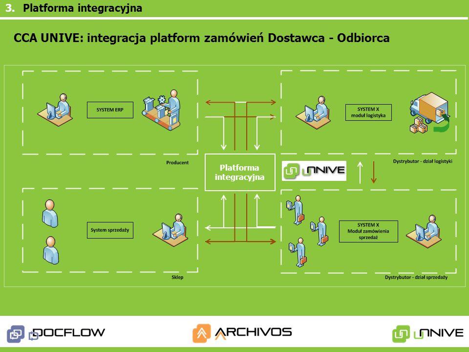 Platforma integracyjna