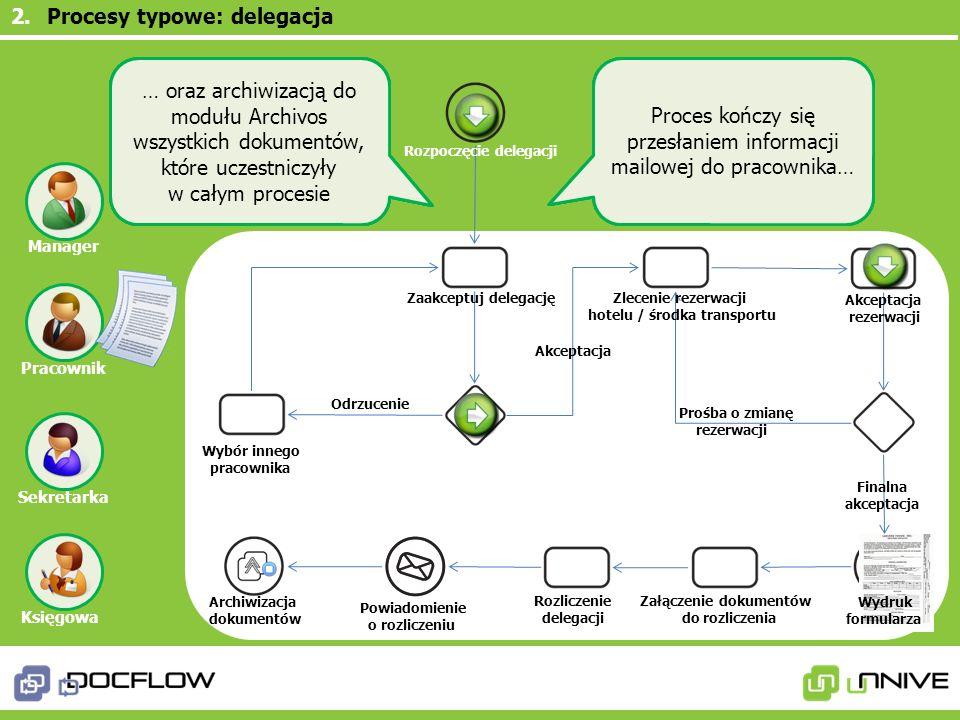 Procesy typowe: delegacja