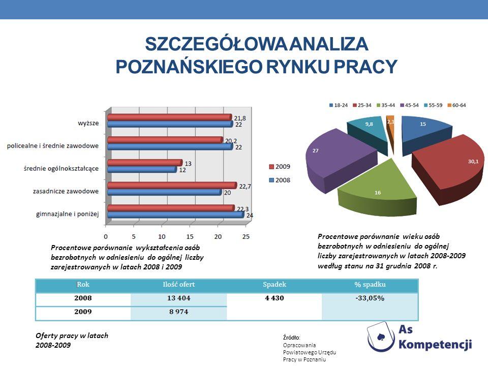 Szczegółowa analiza poznańskiego rynku pracy