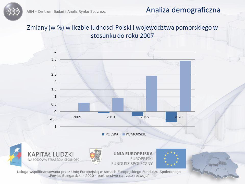 Analiza demograficzna