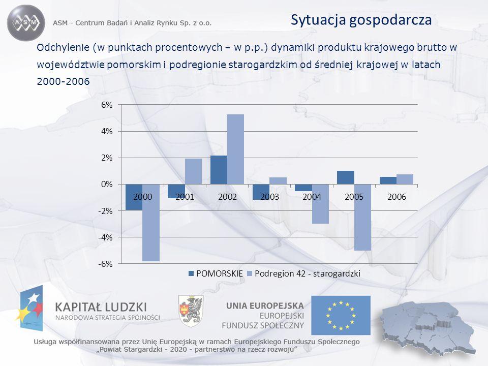 Sytuacja gospodarcza