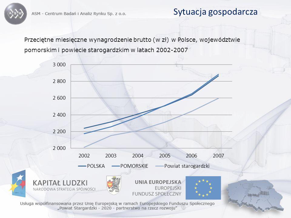 Sytuacja gospodarcza Przeciętne miesięczne wynagrodzenie brutto (w zł) w Polsce, województwie pomorskim i powiecie starogardzkim w latach 2002-2007.