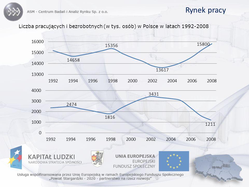 Rynek pracy Liczba pracujących i bezrobotnych (w tys. osób) w Polsce w latach 1992-2008